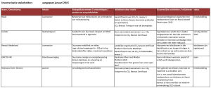 Inventarisatie-Stakeholders